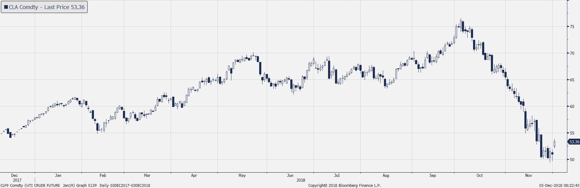 Wykres dzienny kursu ropy WTI. Źródło: Bloomberg