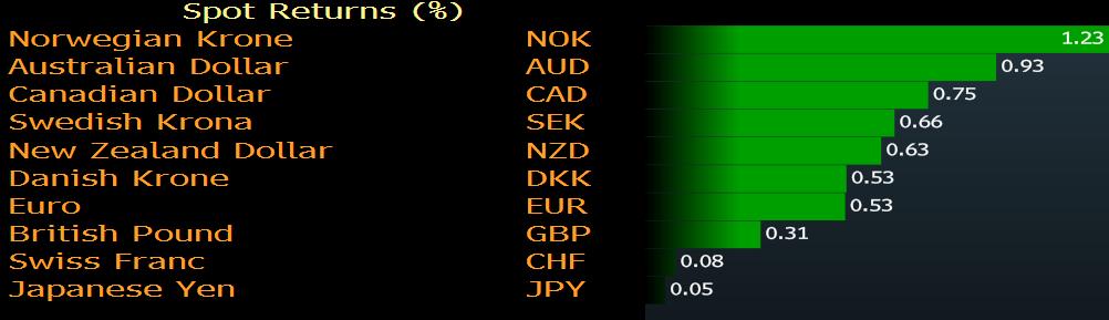 Zmiany wartości walut G-10 do USD. Źródło: Bloomberg