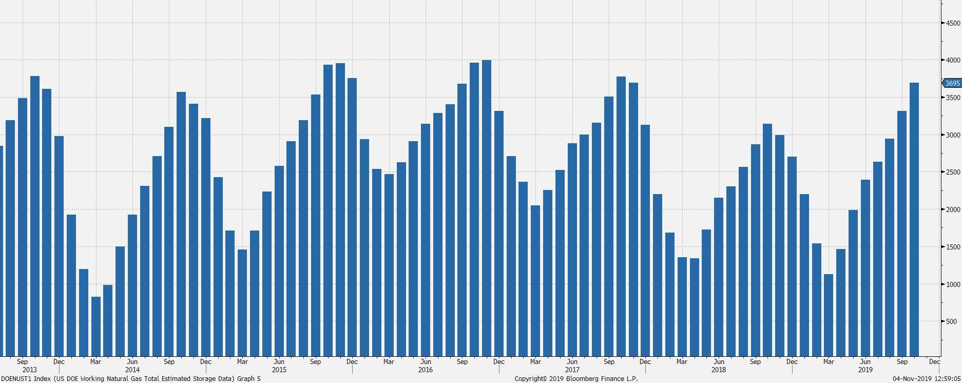 Poziom zapasów gazu ziemnego w USA. Źródło: DoE, Bloomberg.