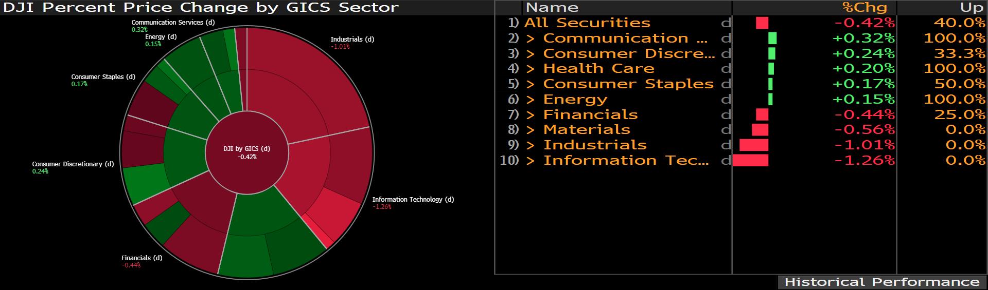 Zestawienie zmian notowań spółek indeksu Dow Jones w podziale na sektory; Źródło: Bloomberg