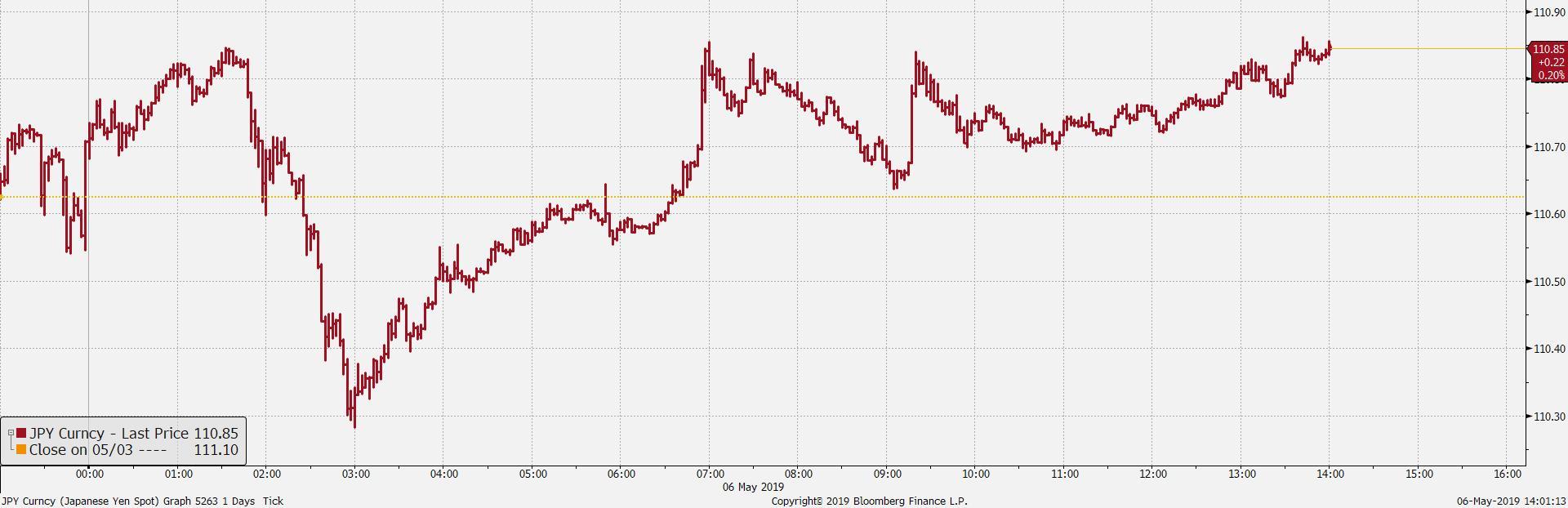 Wykres tickowy USD/JPY. Źródło: Bloomberg