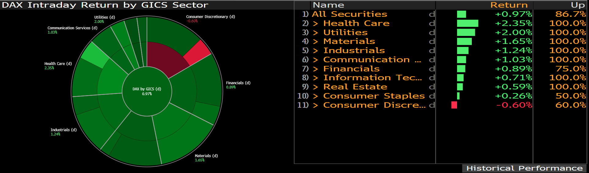 Zestawienie zmian notowań spółek indeksu DAX w podziale na sektory; Źródło: Bloomberg