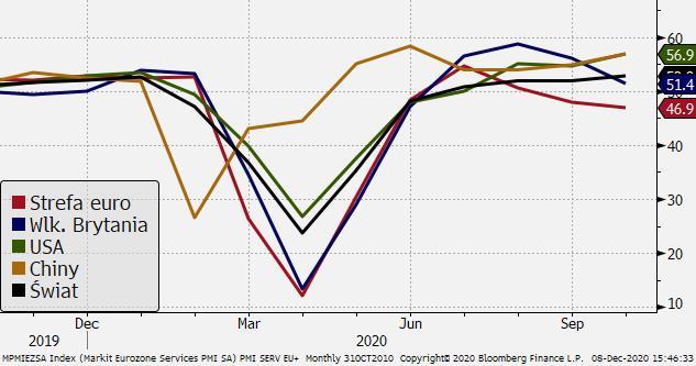 PMI dla usług dla wybranych gospodarek; Źródło: Bloomberg