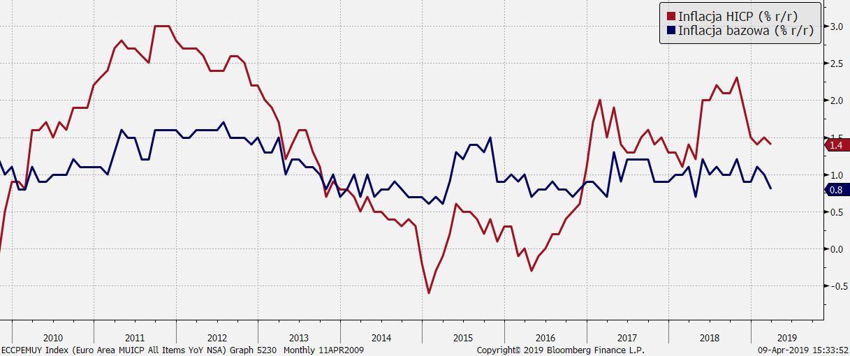 Inflacja w strefie euro oddala się od celu 2 proc. Czy to powód do wyraźnego niepokoju?; Źródło: Bloomberg, TMS Brokers