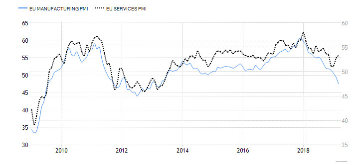 Indeksy PMI z Eurolandu - przemysł dołuje, usługi wychodzą z dołka; Źródło: Trading Economics