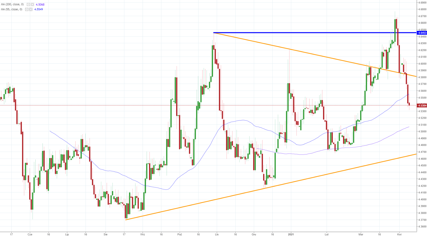Notowania EUR/PLN, interwał: D1, źródło: TMS Brokers