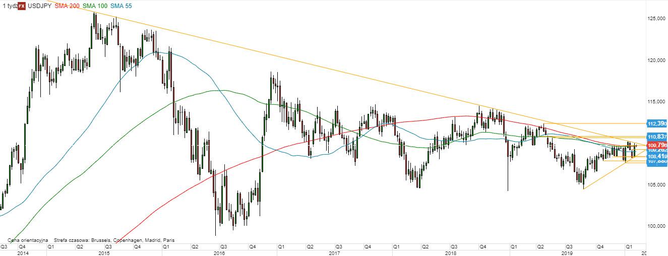 USD/JPY - wykres 1W; Źródło: TMSDirect