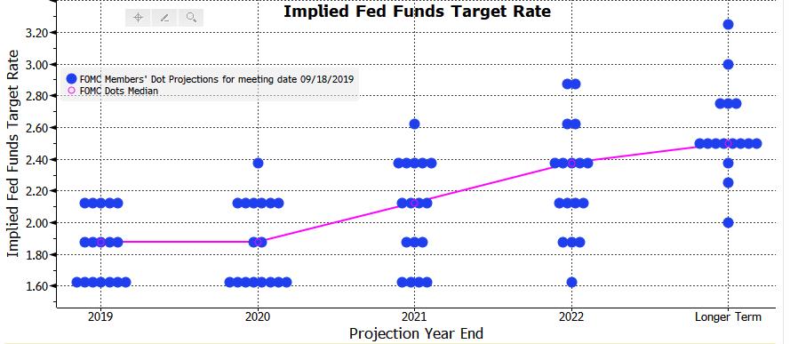 Dot plot z posiedzenia z września 2019 r. Kropki przedstawiają prognozy poszczególnych członków FOMC; Źródło: Bloomberg