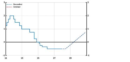 Prognoza ścieżki stopy repo z grudniowego posiedzenia (w %); Źródło: Riksbank