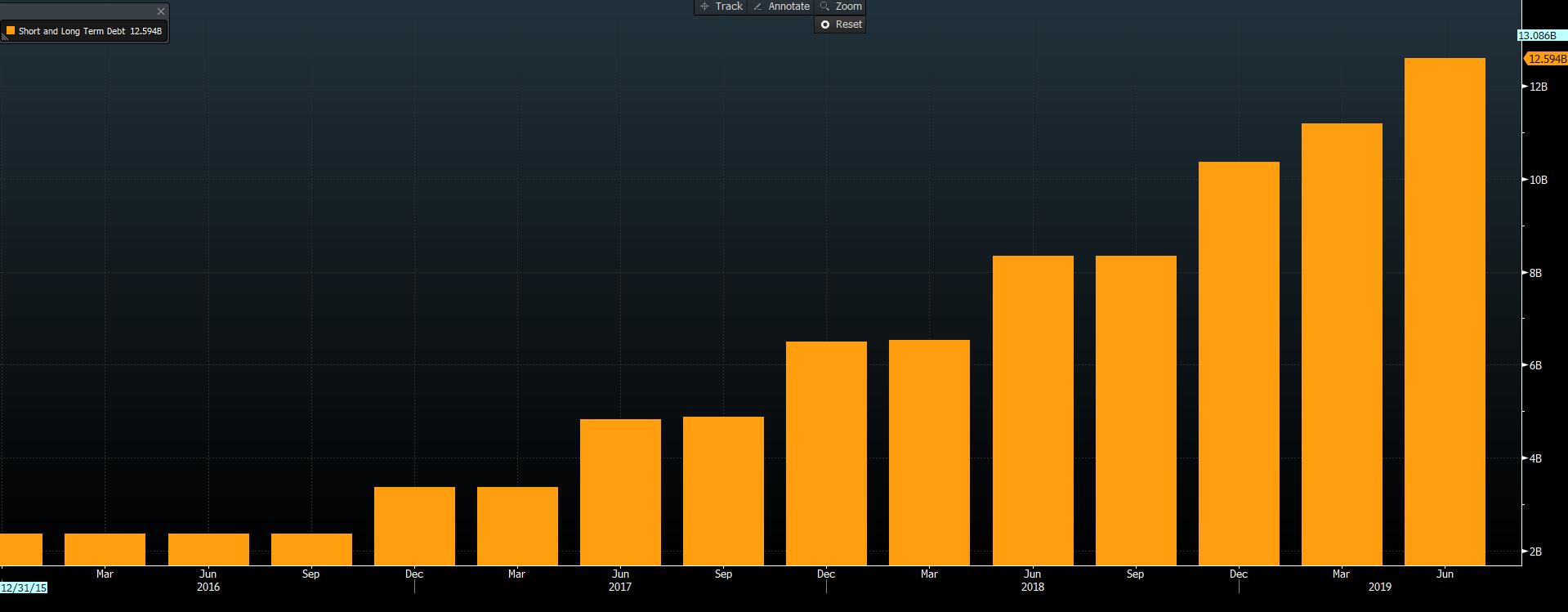 Łączny dług Netflixa. Źródło: Bloomberg