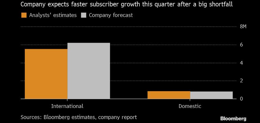 Prognozy liczby nowych subskrybentów Netflixa. Źródło: Bloomberg