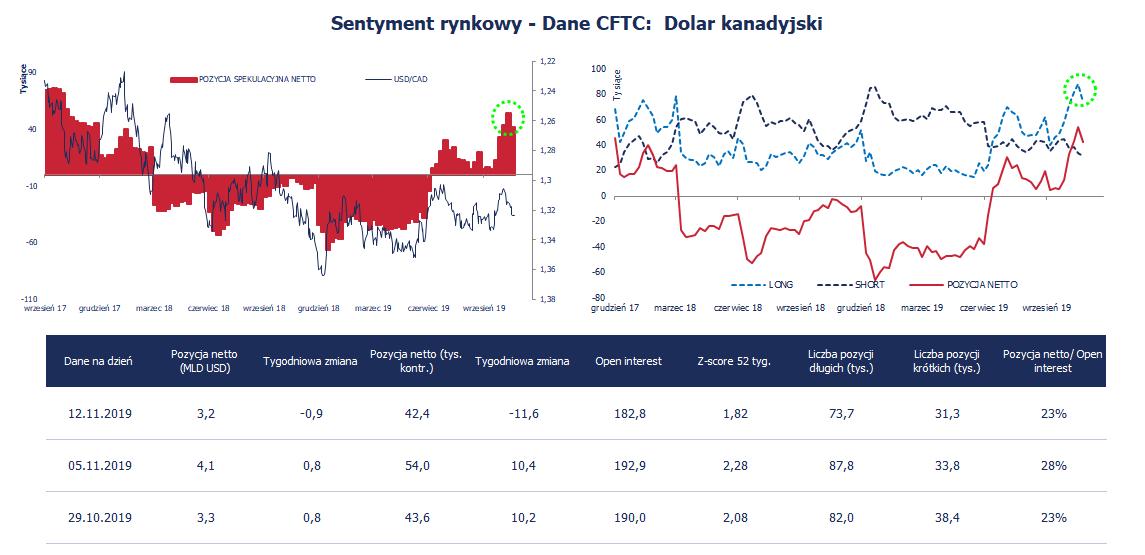 Pozycja spekulacyjna netto w CAD (w tys. kontraktów) na tle USD/CAD (po lewo) i w rozbiciu na ekspozycję brutto (po prawo).; Źródło: CFTC, Bloomberg, TMS Brokers