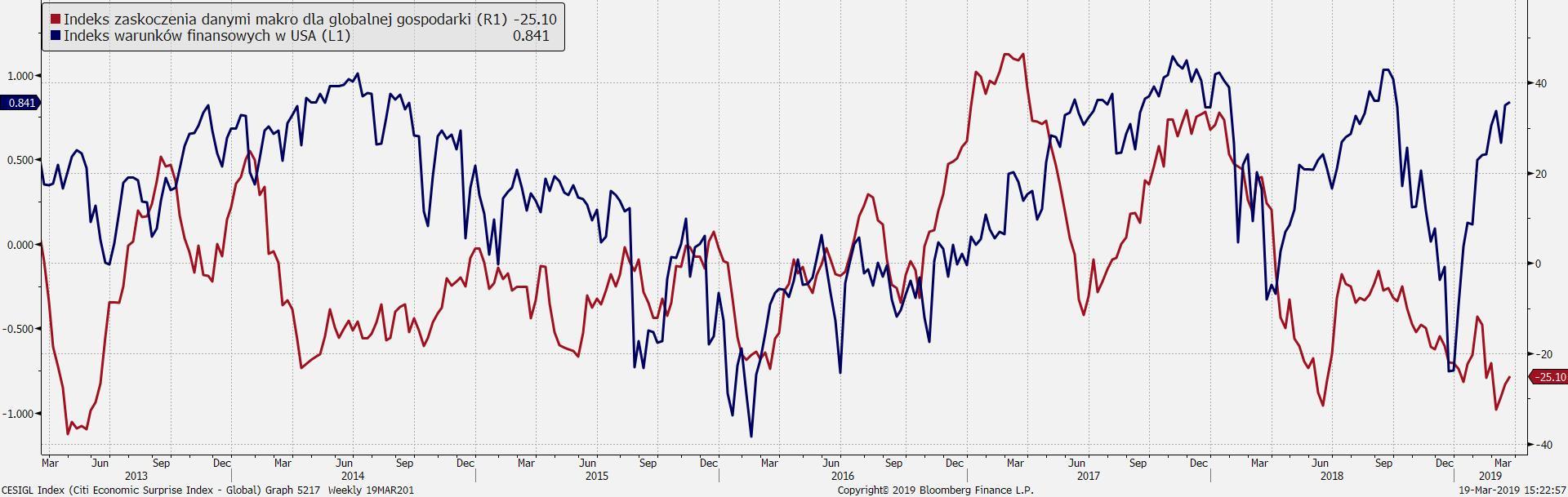 Warunki finansowe w USA i poziom zaskoczenia danymi makro dla globalnej gospodark. Źródło: Bloombergi