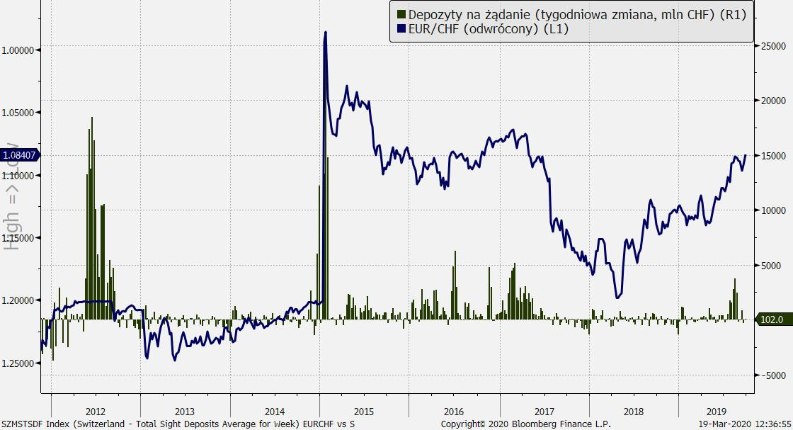 Tygodniowa zmiana depozytów na żądanie w szwajcarskim sektorze bankowym jako odbicie interwencji walutowych SNB. Silne wzrosty w 2012 przy obronie 1,20 i na początku 2015 r., kiedy 1,20 pękło. Od początku 2020 r. skala interwencji wzrasta. Źródło: Bloomberg, TMS Brokers