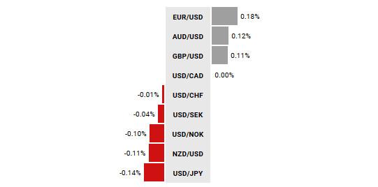 Zmiana wartości walut G10 vs USD od początku dnia; Źródło: TMS NonStop