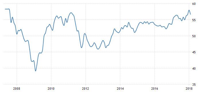 Strefa euro: PMI dla usług; Źródło: tradingeconomics.com