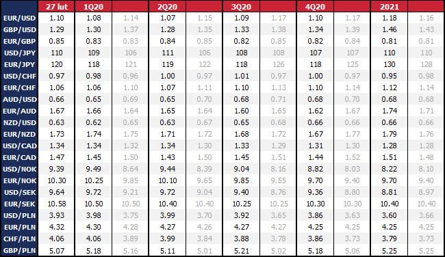 Prognozy na koniec okresu. Ostatnia aktualizacja prognoz: 26 lut 2020 r. Na szaro poprzednie prognozy sprzed miesiąca. Dane rynkowe z 14:40 27 lut 2020 r.