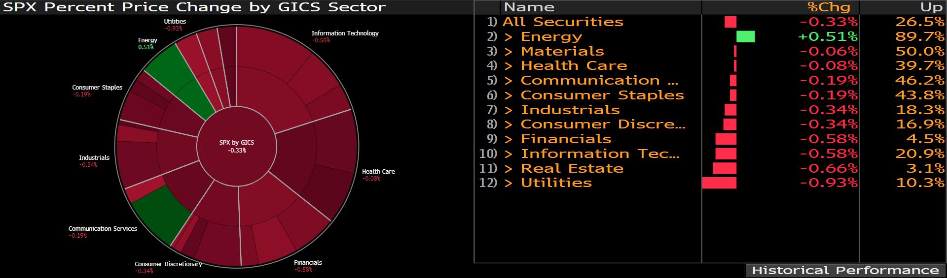 Zestawienie zmian notowań spółek indeksu S&P500 w podziale na sektory; Źródło: Bloomberg