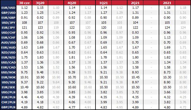Prognozy na koniec okresu. Ostatnia aktualizacja prognoz: 30 cze 2020 r. Na szaro poprzednie prognozy sprzed miesiąca. Dane rynkowe z 14:16 30 cze 2020 r.