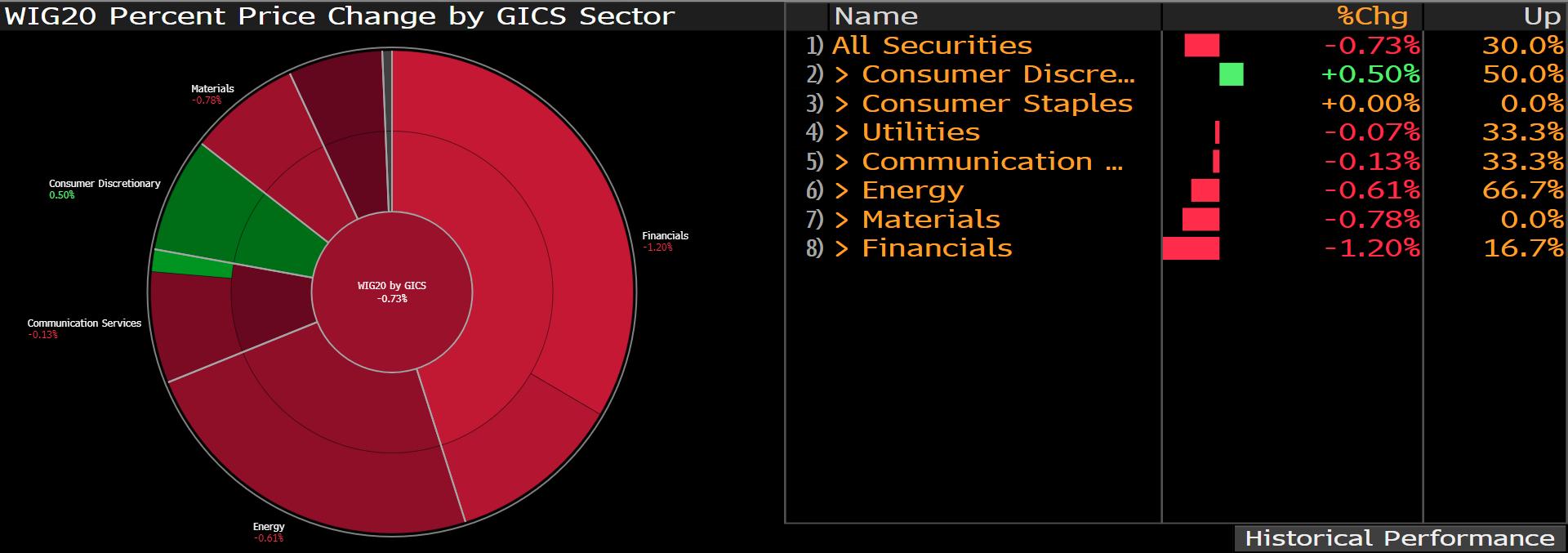 Zestawienie zmian notowań spółek indeksu WIG20 w podziale na sektory; Źródło: Bloomberg