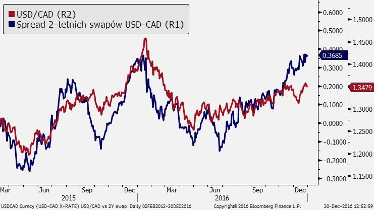 Kurs dolara kanadyjskiego CAD na 2017 rok