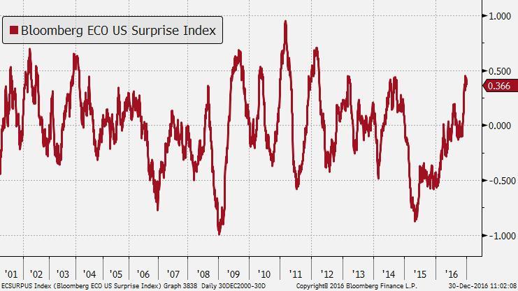 Indeks zaskoczeń danymi makro z USA