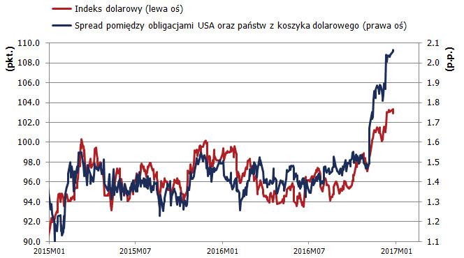 Kurs dolara prognozy USD na 2017 rok