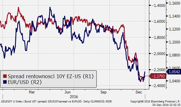 Kurs euro na 2017 rok