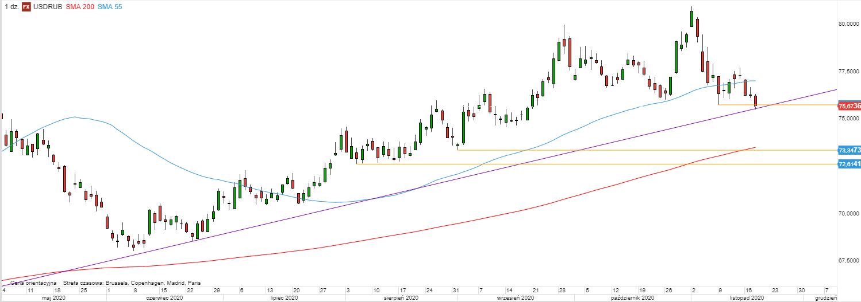 USD/RUB - wykres 1D; Źródło: TMS Direct