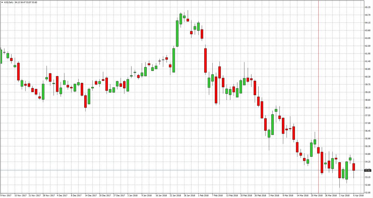 AIG — Akcje, Notowania, Aktualności — Dom Maklerski TMS Brokers