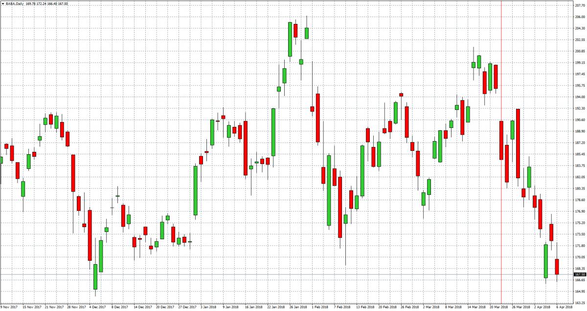 Alibaba — Akcje, Notowania, Aktualności — TMS Brokers
