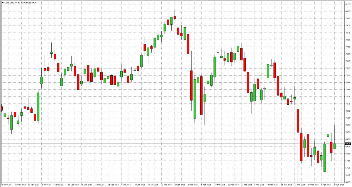 Citigroup — Akcje, Notowania, Aktualności — TMS Brokers