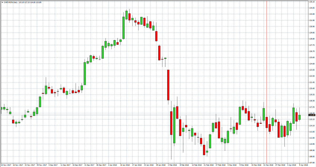 Chevron — Akcje, Notowania, Aktualności — TMS Brokers