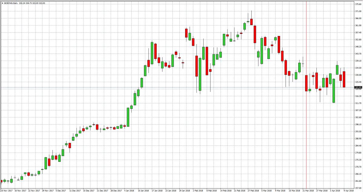 Boeing — Akcje, Notowania, Aktualności — TMS Brokers