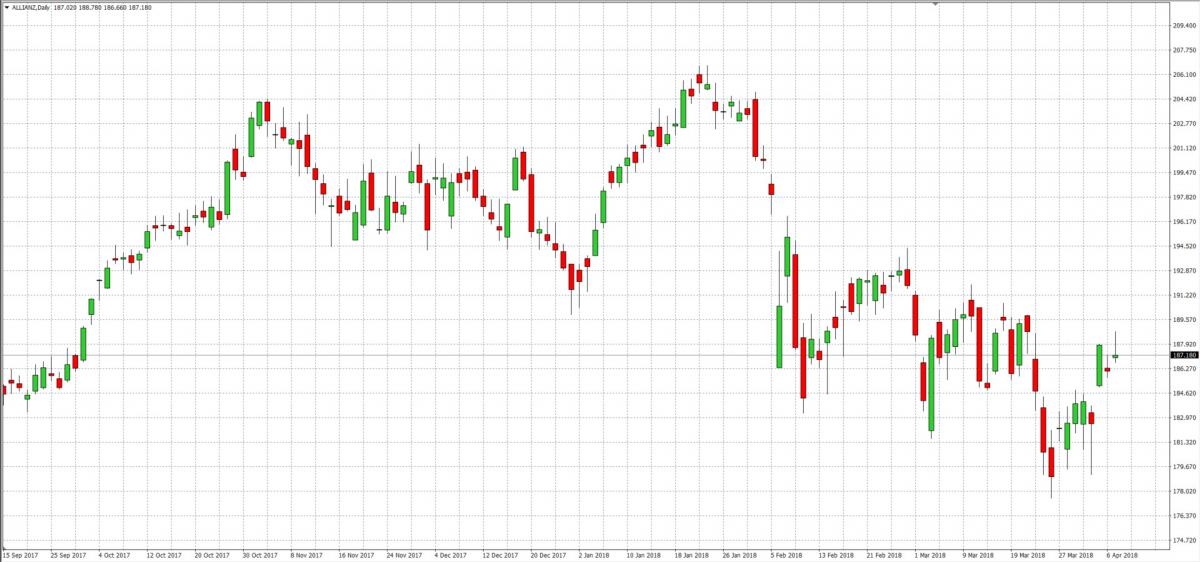 Allianz — Akcje, Notowania, Aktualności — TMS Brokers