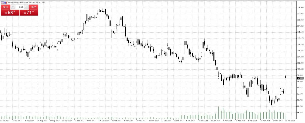 Bayer — Akcje, Notowania, Aktualności — TMS Brokers