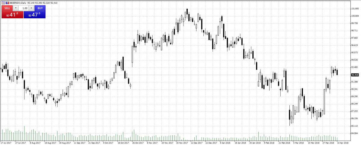 Beiersdorf — Akcje, Notowania, Aktualności — TMS Brokers