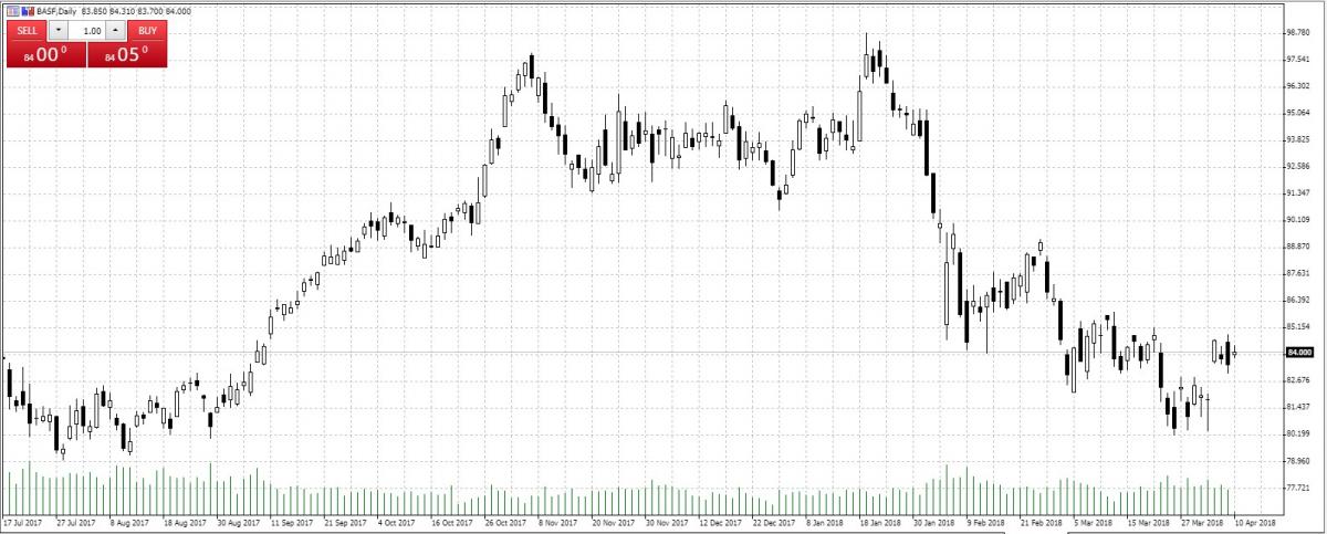 BASF — Akcje, Notowania, Aktualności — TMS Brokers