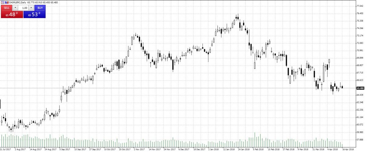 Daimler — Akcje, Notowania, Aktualności — TMS Brokers