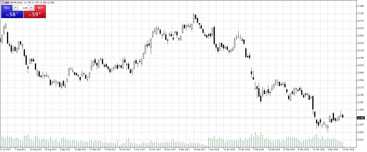 Deutsche Bank — Akcje, Notowania, Aktualności — TMS Brokers