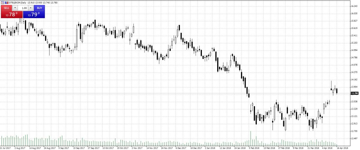 Deutsche Telekom — Akcje, Notowania, Aktualności — TMS Brokers