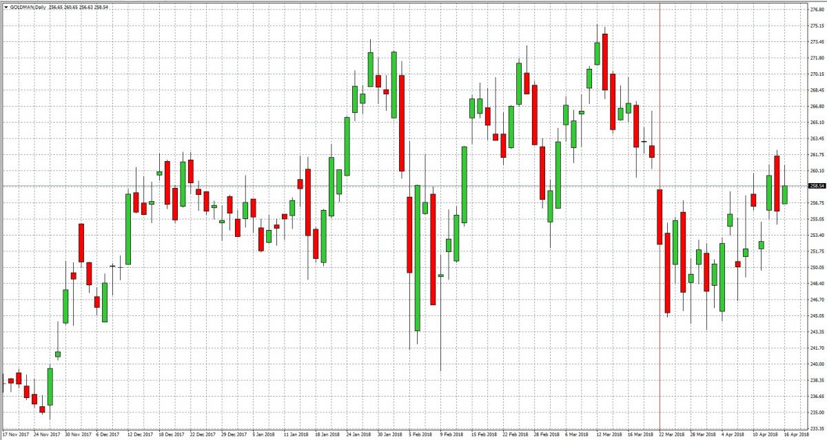Goldman Sachs — Akcje, Notowania, Aktualności — TMS Brokers