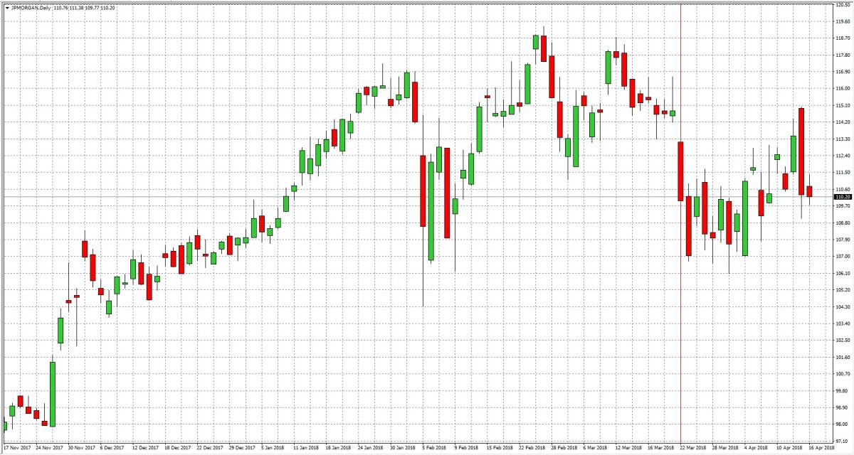 JPMorgan Chase & Co — Akcje, Notowania, Cena — TMS Brokers