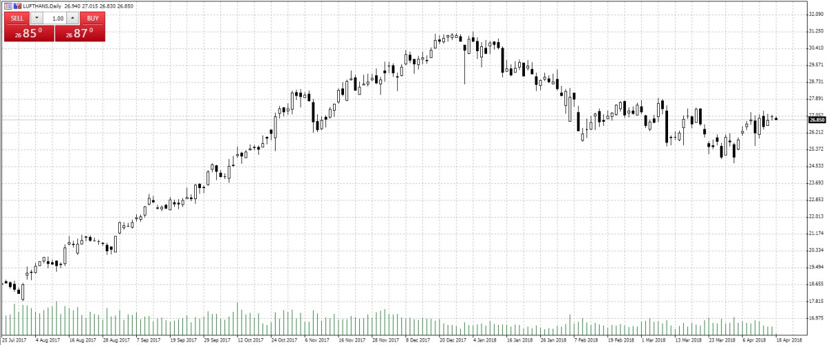 Lufthansa — Akcje, Notowania, Aktualności — TMS Brokers
