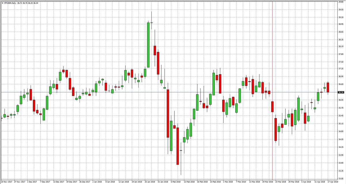 Pfizer — Akcje, Notowania, Aktualności — TMS Brokers