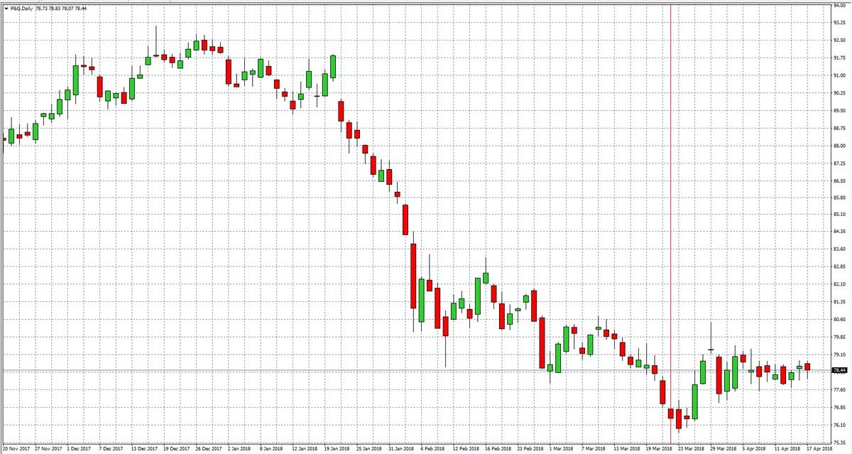 Procter & Gamble — Akcje, Notowania, Aktualności — TMS Brokers
