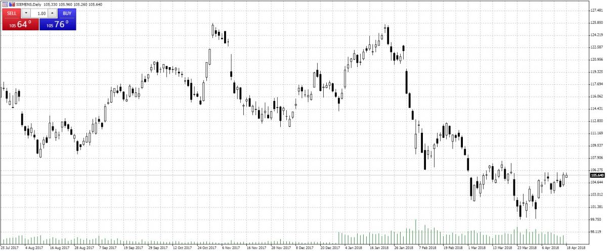 Simens — Akcje, Notowania, Aktualności — TMS Brokers