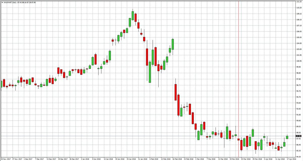 Walmart — Akcje, Notowania, Aktualności — TMS Brokers