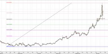 USD/TRY: chwilowe umocnienie liry tureckiej