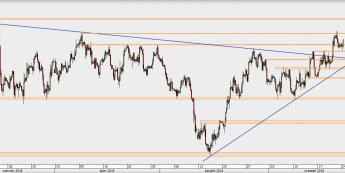 EUR/USD - wykres 4H; Źródło: TMS Direct